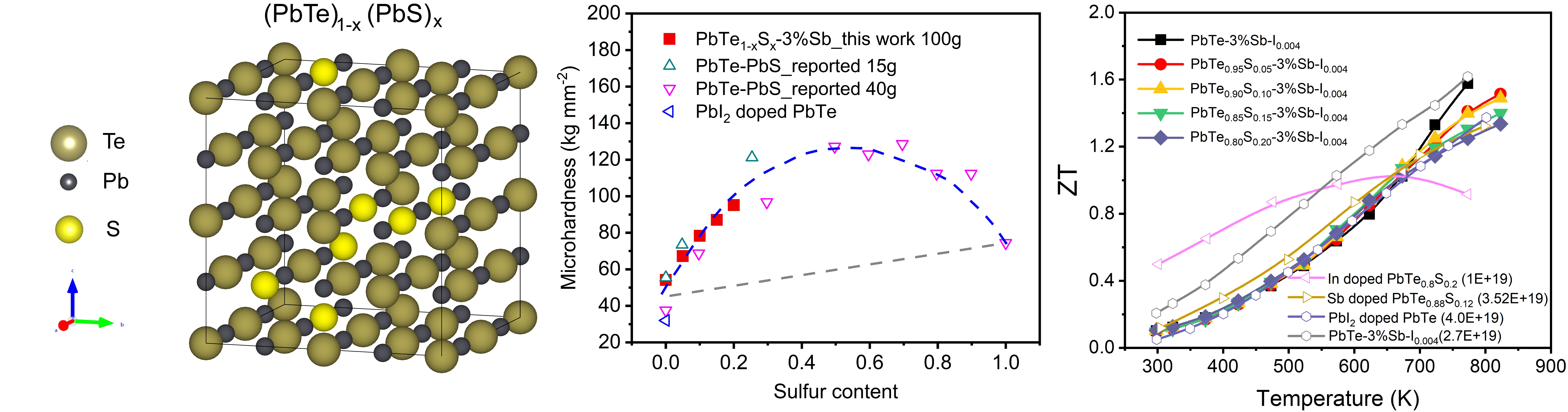 Thermoelectric material performance improves dramatically