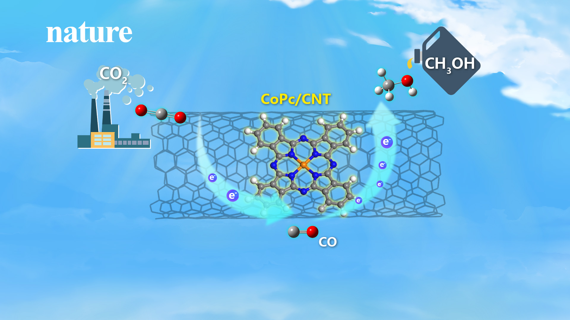 CO2 to fuel: molecular catalyst research converts carbon emissions to valuable chemicals