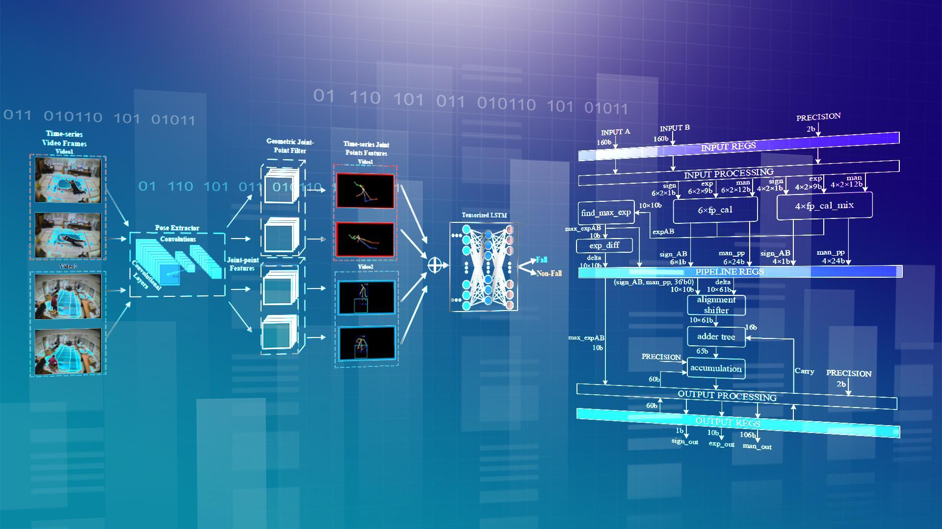 SUSTech Undergraduates make a breakthrough in the field of AI edge computing