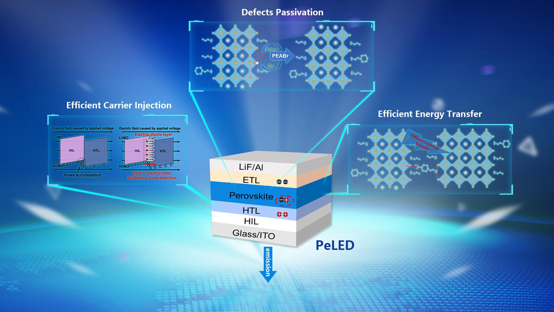 SUSTech researchers make advances in perovskite light-emitting diodes