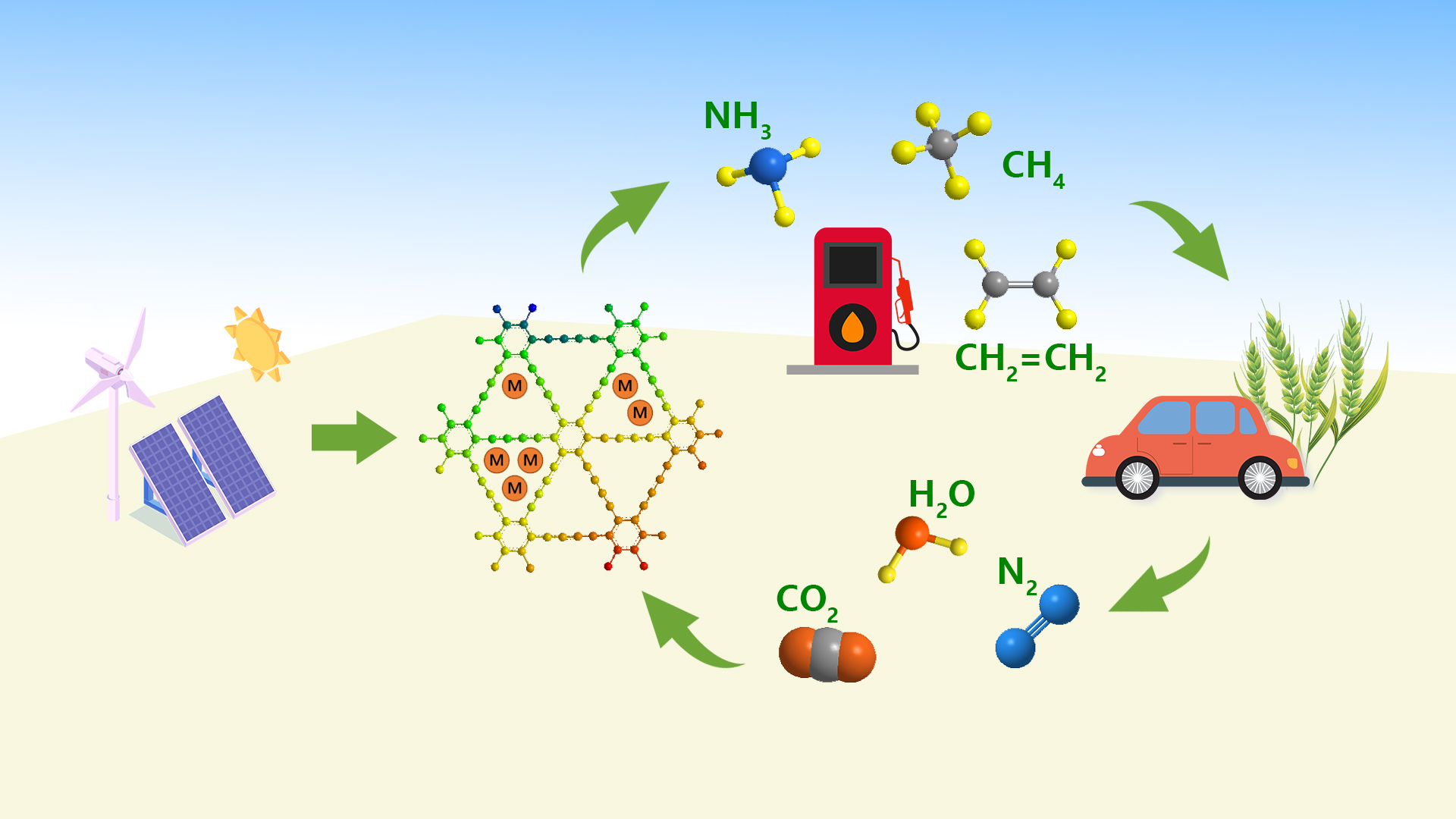 SUSTech researchers make progress in electrochemical catalysis towards green fuel production