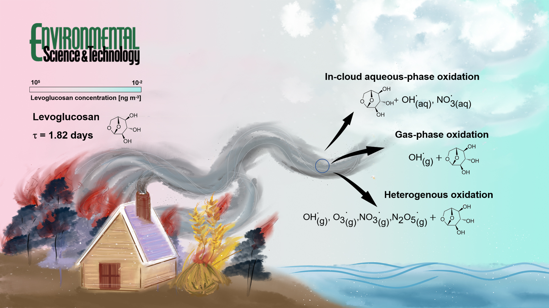 Researchers simulate impacts of chemical degradation on atmospheric levoglucosan and its use as a biomass burning tracer