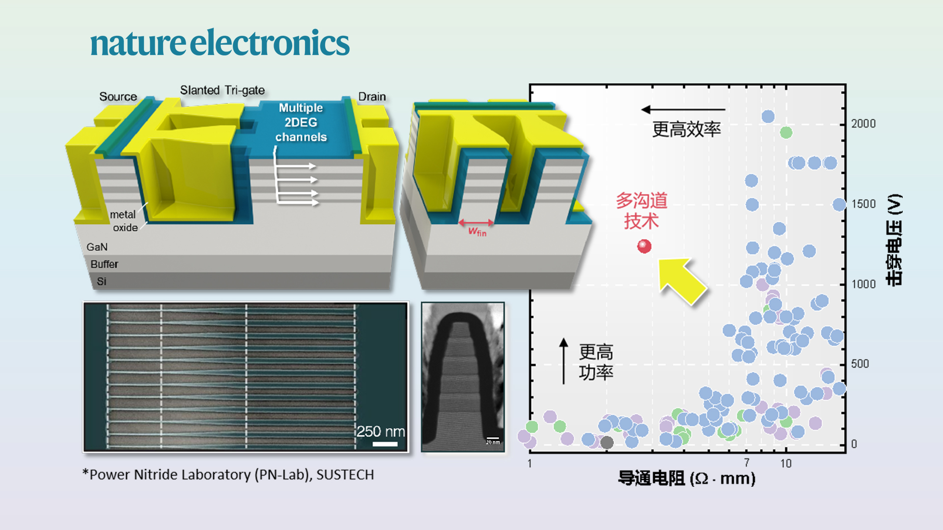 SUSTech's Jun Ma demonstrates new technology for efficient power conversion